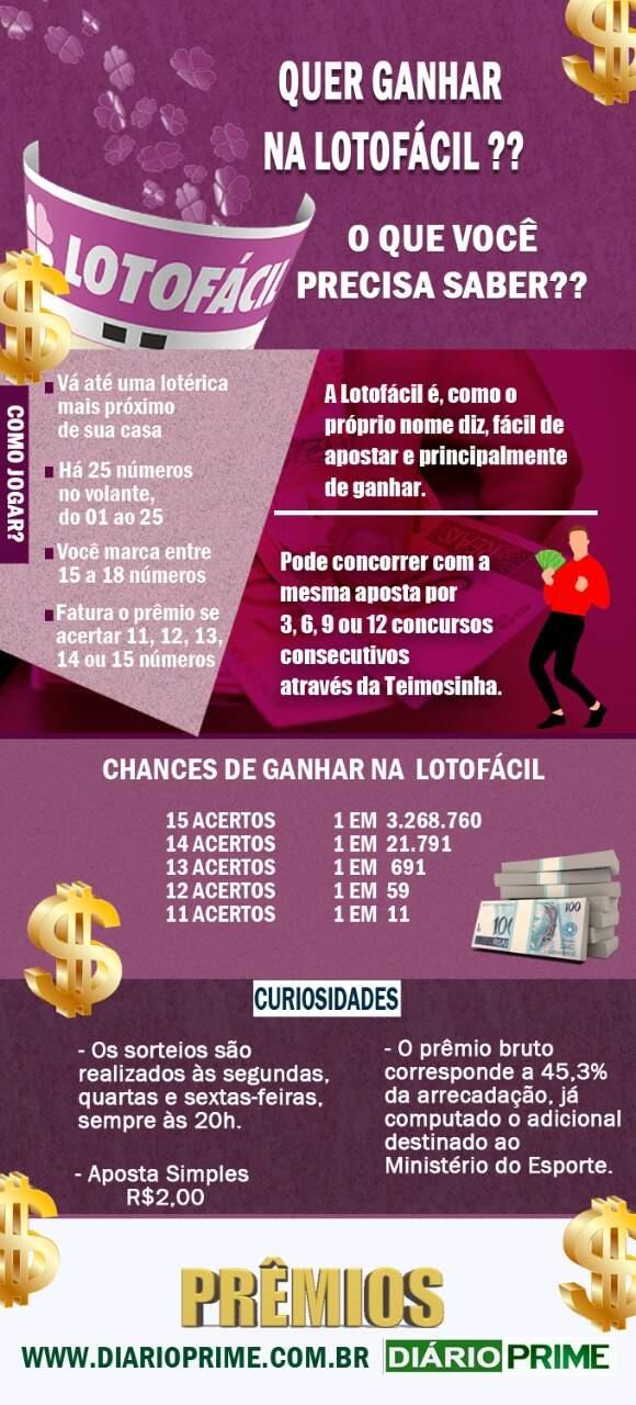 Curiosidades sobre Lotofácil / Montagem : diarioprime.com.br